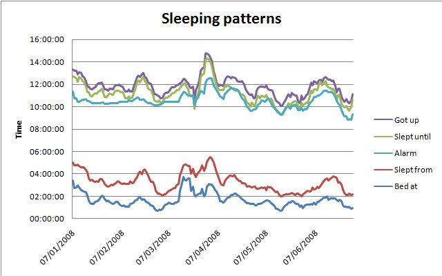 Sleep graph 1 - 6 months